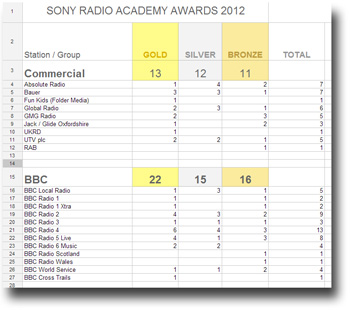 Sony Radio Academy Awards grid from 2012