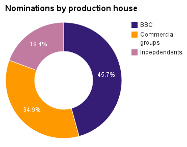 Nominations by Production House